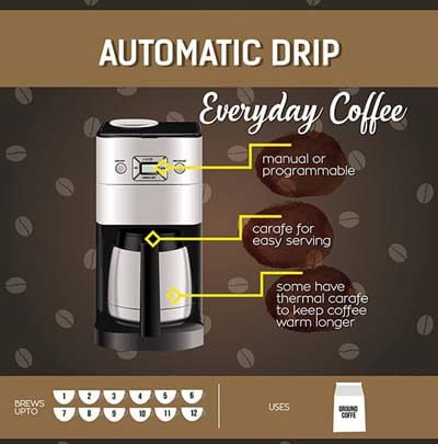 drip coffee maker best