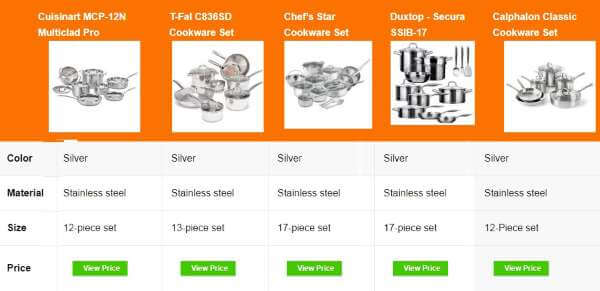 Best Stainless Steel Cookware Set Under $300 – Buying Guide 2019